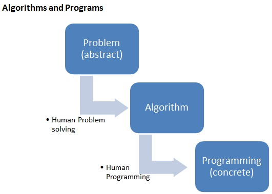 Algorithm to Program Flow Diagram