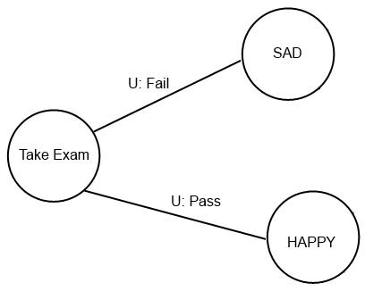 Take Exam State Diagram