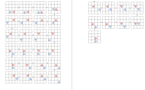 A visualisation of some of the emergent behaviour that happened with two robots -- one robot could effectively trap the other in the middle of the room.